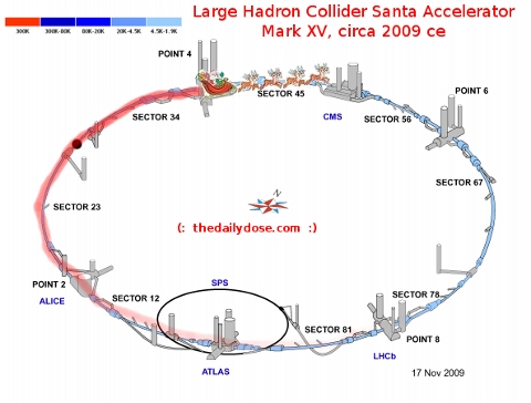 Ho! Ho! Ho! Merry Christmas! Large Hadron  Collider Santa Claus Accellerator Mark XV